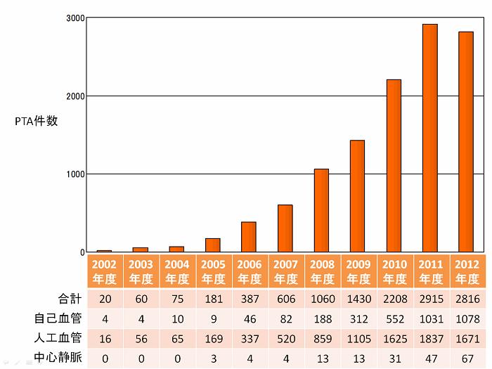 seijukai_PTA_graph.png