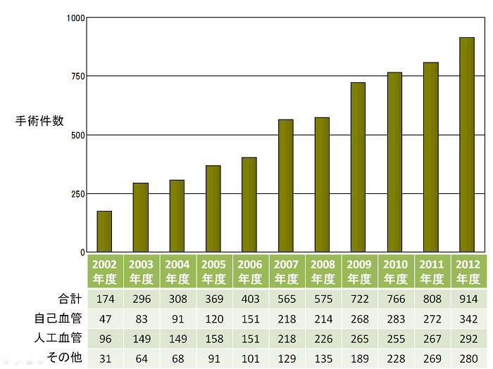 seijukai_ope_graph.png